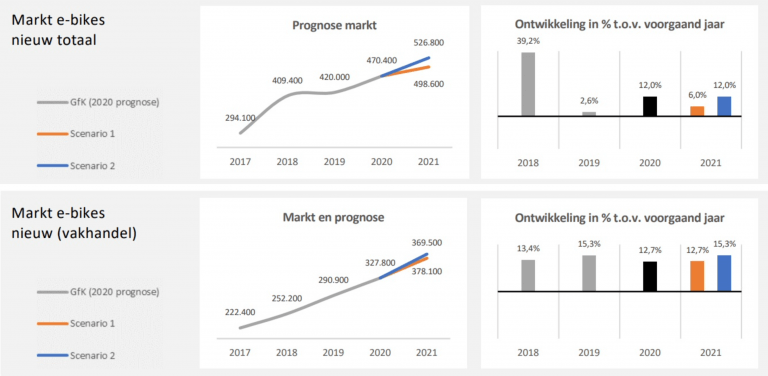E-bike verkopen scenario 2021